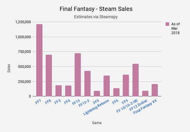 FF Sales Chart