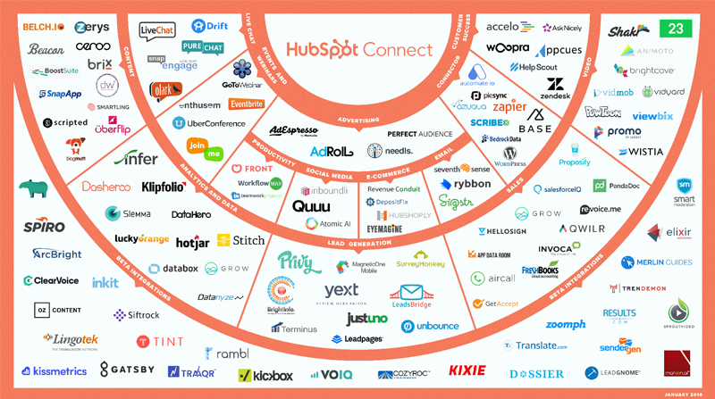Hubspot Integrations Ecosystem