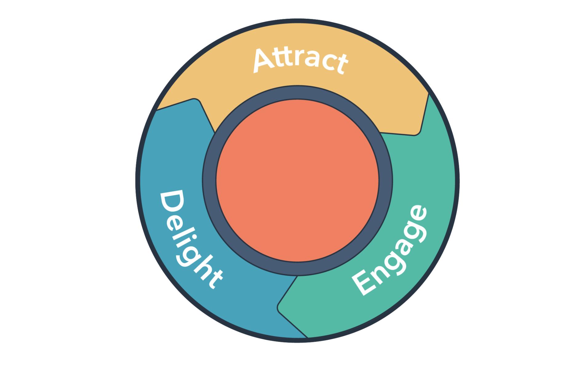 Imbound Methodology Wheel