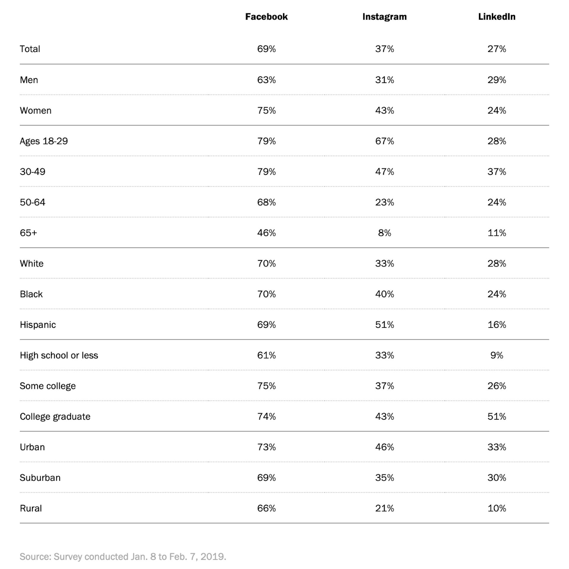Social Media Demographics Chart