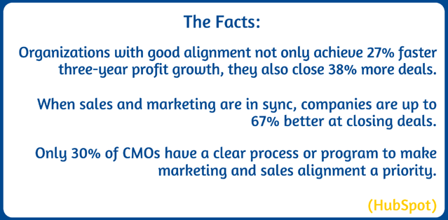 Marketing and Sales Alignment Stats