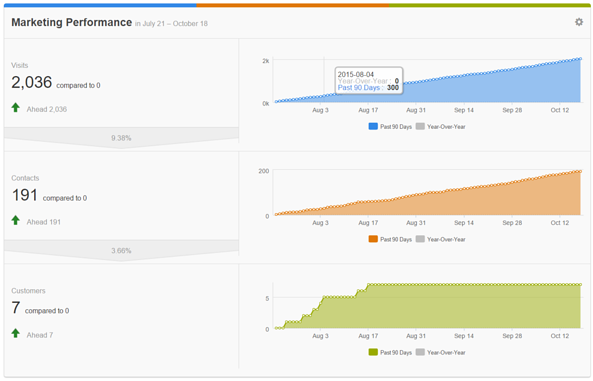 Hubspot dashboard showing Traffic, Leads, & Customers