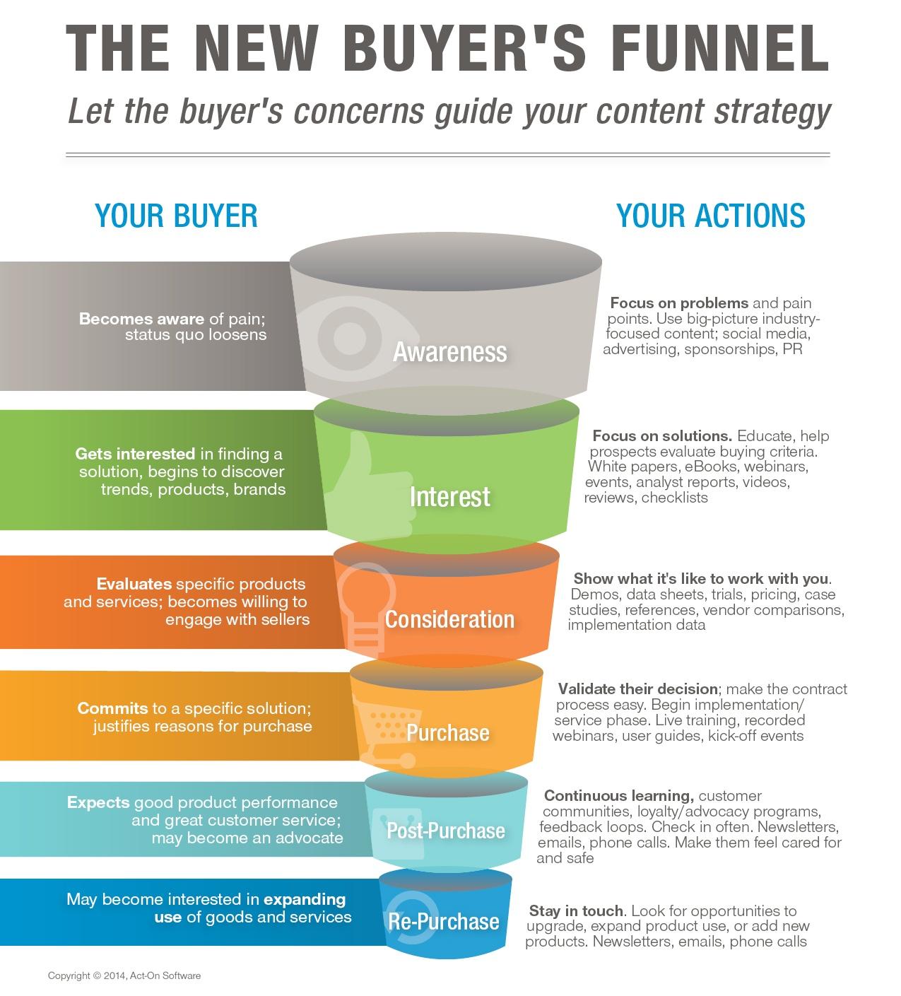 new-buyers-journey-high.jpg