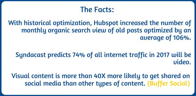 Repurposing Content Stats