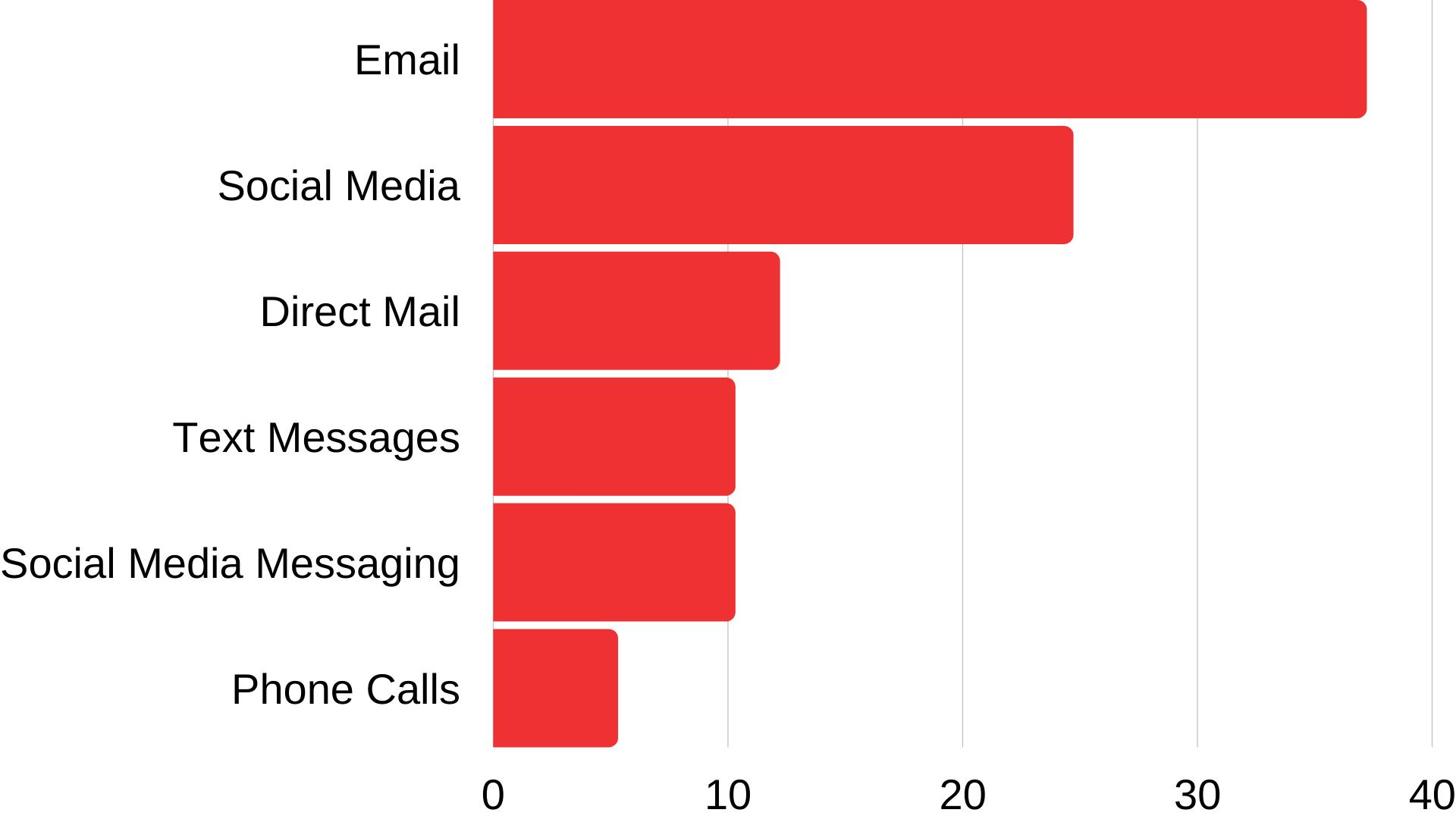 preferred marketing communication stats
