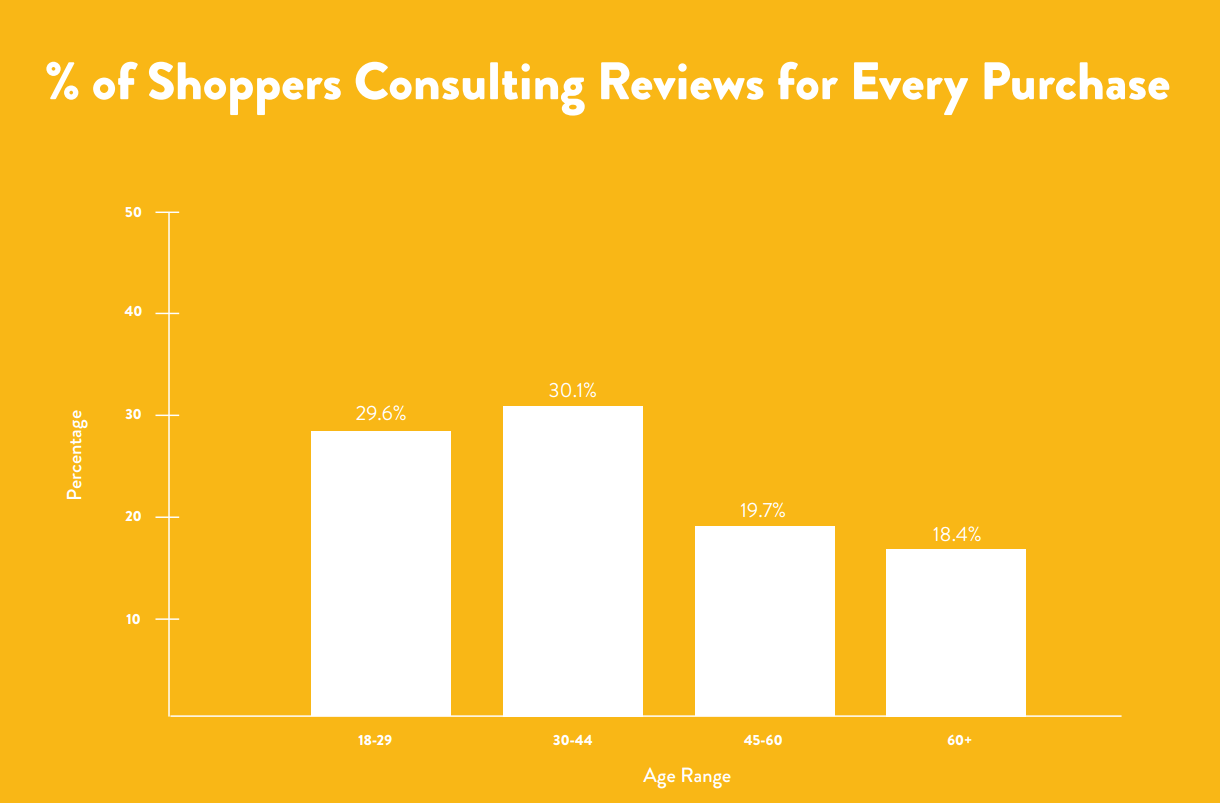Shoppers Consulting Online Reviews For Every Purchase