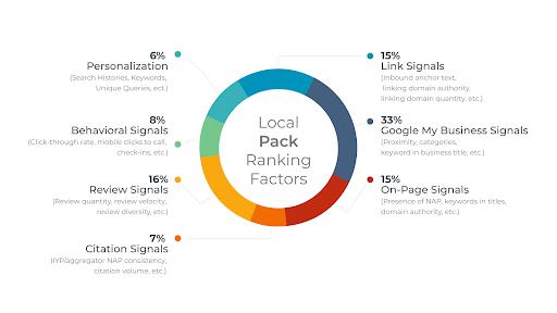 Google Local Ranking Factors 2021